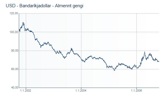 Gengi dollarans, október 2001 til október 2006